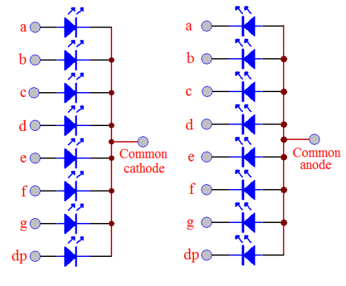 Common anode and common cathode of seven segment display
